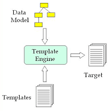 template based code generation with apache velocity part 1 o