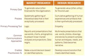 Desk Research Meaning Reboot Design Research What Is It And Why Do It