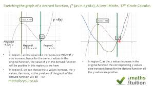 sketching the graph of a derivative as in d𝑦 d𝑥 a level