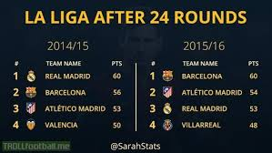 la liga table 2015 16 comparison la liga standings after 24 rounds 2014 2015 vs 2015
