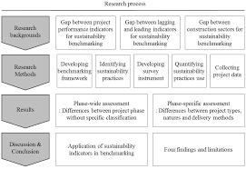 sustainability free full text benchmarking sustainability