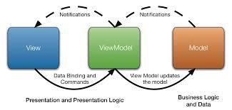 delphi mvvm tutorial developer experts days geneva mvvm application development with