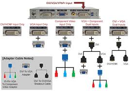 dual channel vga dvi pip video mixer scaler switcher