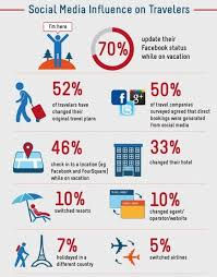 travel industry images Impact of social media on travel industry jpg