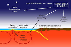 Speedof Light A New Approach To Earth History Effects Of A Higher Speed Of Light