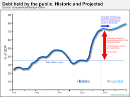 Fiscal Year 2014 National Debt Why High Government Debt Is A Problem Keith Hennessey