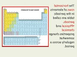 the rows of the periodic table are called a period is a horizontal row on the periodic table esgntv com