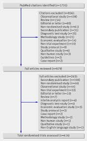 sample of report writing in english the quality of reports of randomised trials in 2000 and 2006 fig 1 identification of randomised trials from pubmed citations indexed in december 2006