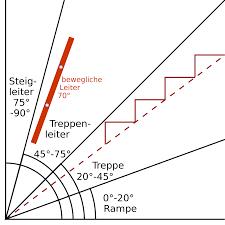leiter f r treppe treppensteigung