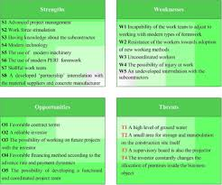 practical application of swot analysis in the management of a