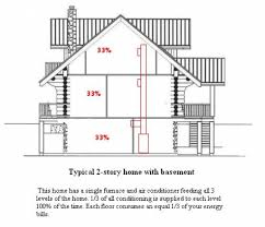 How To Design Home Hvac System by Home Hvac Design Marvelous Home Ventilation System Design Part 5