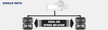 choosing an air compressor kit for your air bags