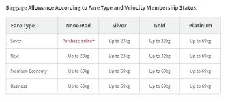 virgin baggage fee how virgin s new baggage rules will affect you lifehacker australia