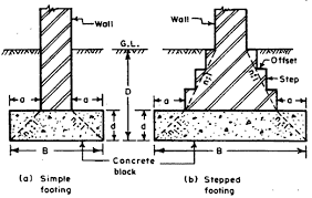 wall footing design example cool foundation types of home ideas 2