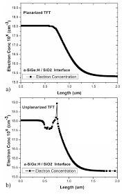 impact of planarized gate electrode in bottom gate thin film