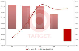 target black friday stock critical earnings showdown for walmart target wmt tgt