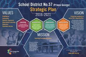 district no 57 prince george district no 57