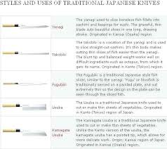 different types of kitchen knives and their uses kitchen knife types different knives and their uses chart of knife