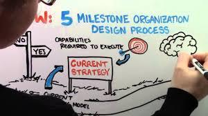 what is organization design kates kesler youtube