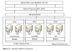pattern analysis hadoop php fusion powered website faq big data access patterns