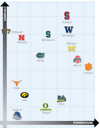 top right college football u0027s grid of shame wsj