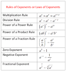rules of exponents solutions examples songs videos