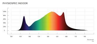 Full Spectrum Led Grow Lights The Best Full Spectrum Led Grow Lights Updated 2017