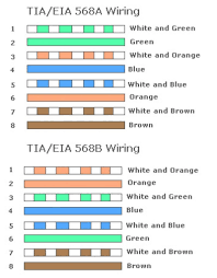 wiring diagram tia eia 568a wiring diagram tia eia 568b ethernet