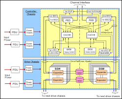 hardware architecture hitachi data systems knowledge
