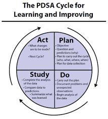 plan do study act pdsa iterative cycles for learning and