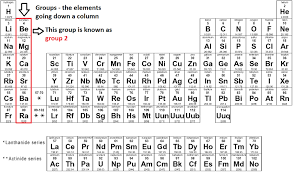 why is the periodic table called periodic periodic table chemistry made easy