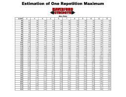 Increase Bench Press Chart Printable 1 Rep Max Chart Rep Max Estimation Can U0027t Get Enough