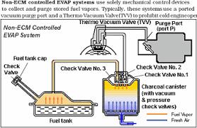 Vaccum Purger Evaporative Emission Control System