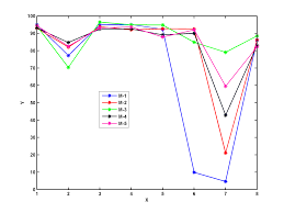 A Place Plot Place Matlab Legend Such That It Does Not Overlap On The Plot