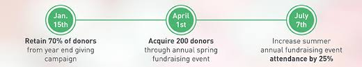 6 simple fundraising plan tips with templates