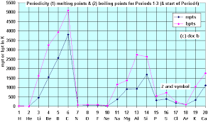 Period 3 Periodic Table A Level Z U003d 1 To 20 Periodicity Plots Graphs Of Physical