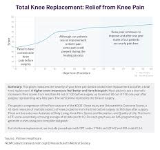 reminder letter template implementing patient reported outcome measures proms proms total knee replacement relief from knee pain