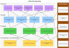 Strategy Map Balanced Scorecard U2013 Mühevoller Spagat Zwischen Strategie Und