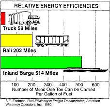 Barge Draft Tables Environmental Advantages Of Inland Barge Transportation