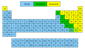 Br On Periodic Table Classificationofperiodictable Png