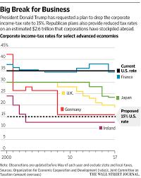 trump tax reform trump unveils broad tax cut plan wsj