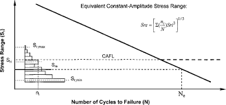assessment of bridge remaining fatigue life through field strain