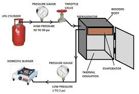 zero cost refrigeration and air conditioning using lpg create