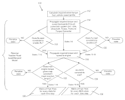 patent us8050856 methods and systems for powertrain optimization