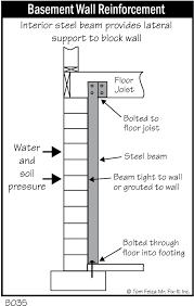 four benefits of steel brace wall reinforcement for your wisconsin
