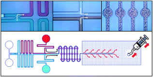 Royal Society Of Chemistry Periodic Table Lab On A Chip Home Devices And Applications At The Micro And