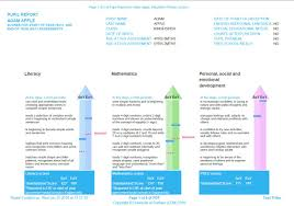 pupil report template reporting feedback cem