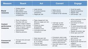 kpis for measuring content marketing roi smart insights