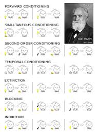 classical conditioning wikipedia