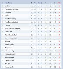 la liga premier league table league table epl la liga serie a nigeria news today your